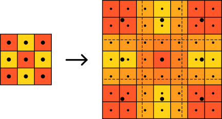 Diagram showing the pixel art scaling shader